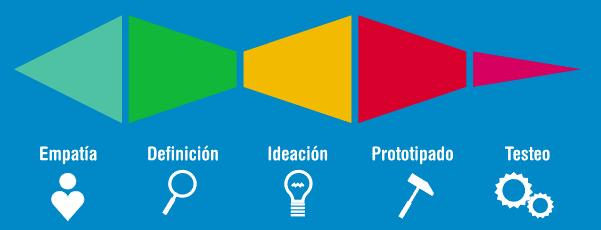 Design Thinking con Nexora