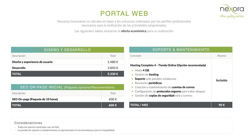 Precio de una Página Web - Presupuesto Tienda Online